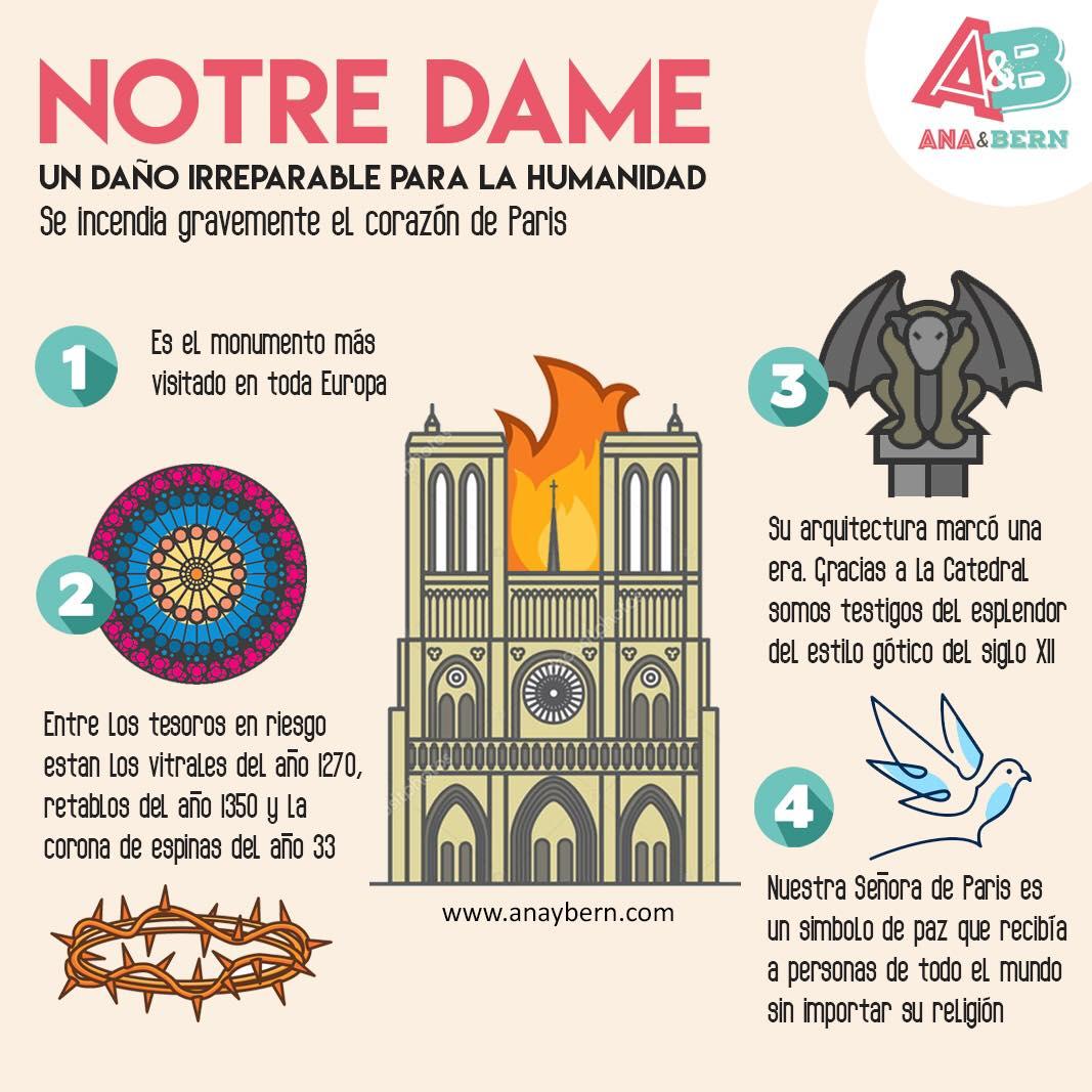 infografia 15 de Abril 2019 Notre Dame